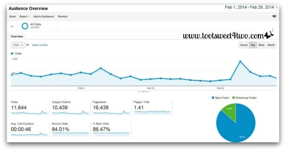 Google Analytics Audience Overview - February 2014