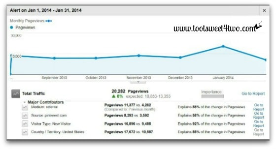 Google Analytics Pageviews Intelligence Report