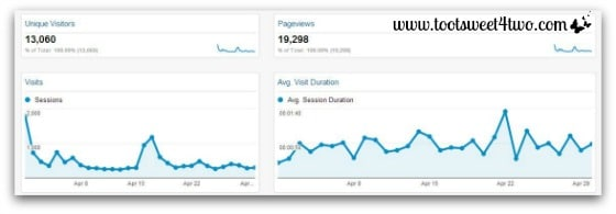 Visitors and Pageviews - Monthly Income Report April 2014