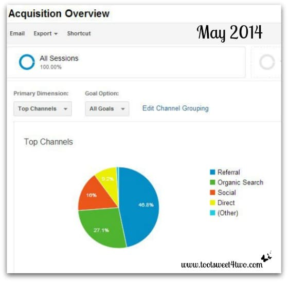 Acquisition Pie Chart - May 2014 Monthly Income Report