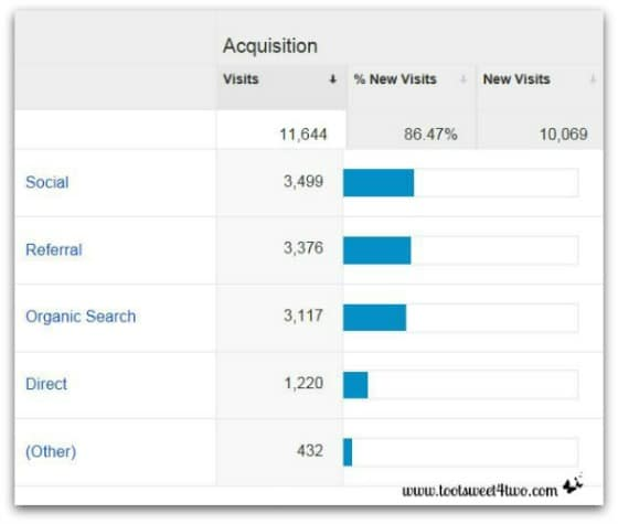 Google Analytics - Analyzing and Understanding the Acquisition Report - Acquisition Overview