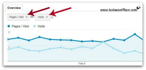 Google Analytics - Analyzing and Understanding the Audience Report - Line Graph Metrics