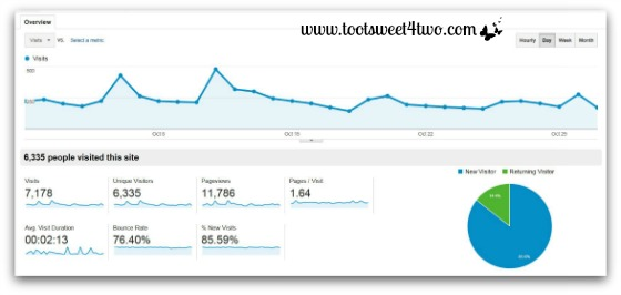 October 2013 Monthly Overview - Google Analytics