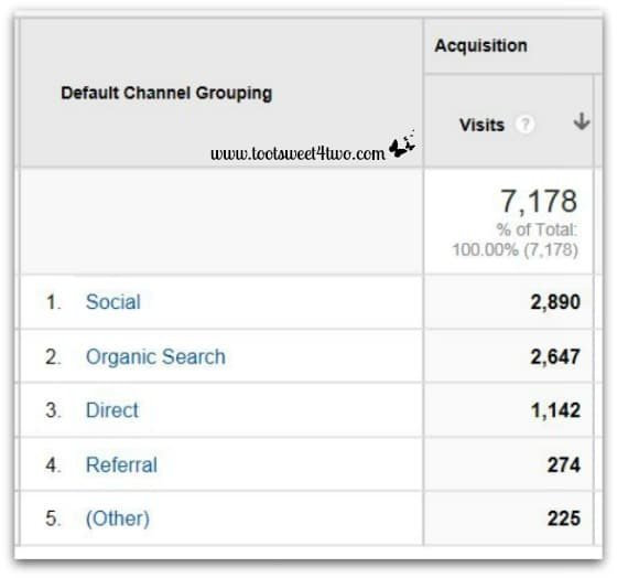October 2013 Traffic Channels Overview - Google Analytics