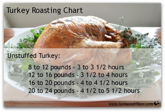 Unstuffed Turkey Roasting Chart