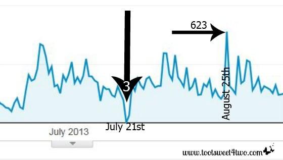 Google Graph Spikes