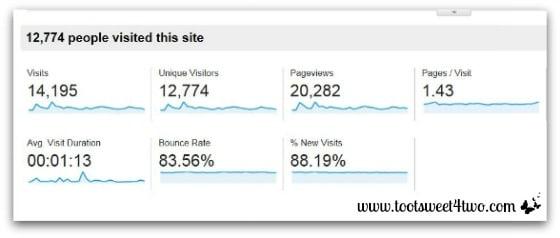 Google Analytics Overview - January 2014