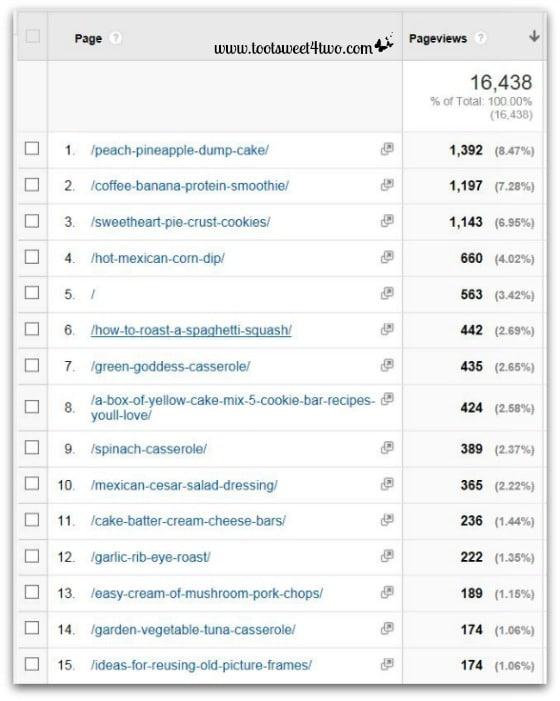 Google Analytics Behavior Report - February 2014