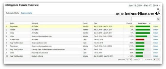 Google Analytics Intelligence Events Overview