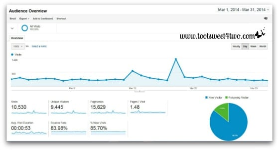 Google Analytics Audience Overview - March 2014