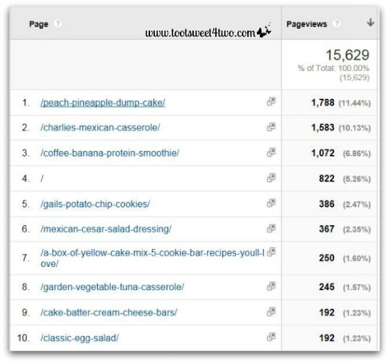 Google Analytics Behavior Overview - March 2014