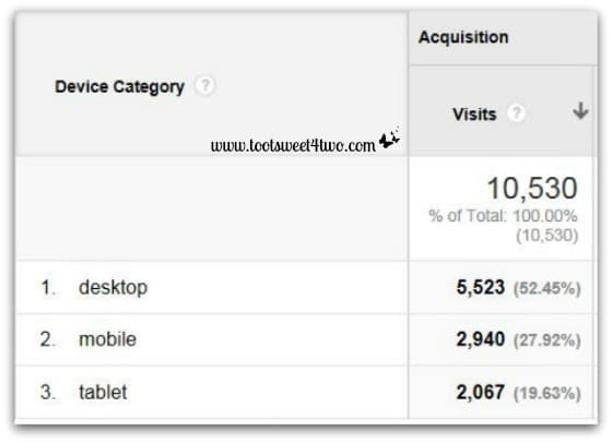 Google Analytics Device Acquisition - March 2014
