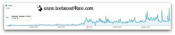 Google Analytics Visits Graph since installation thru March 2014