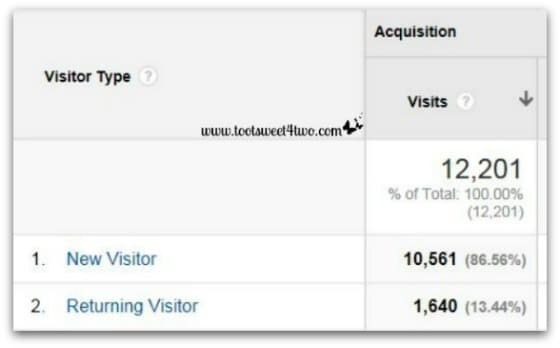 Google Analytics - Analyzing and Understanding the Audience Report - Visitor Type New vs Returning