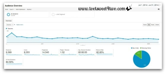 Google Analytics - Audience Overview - July 2014