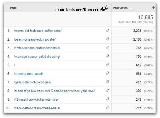 Google Analytics Behavior Report August 2014