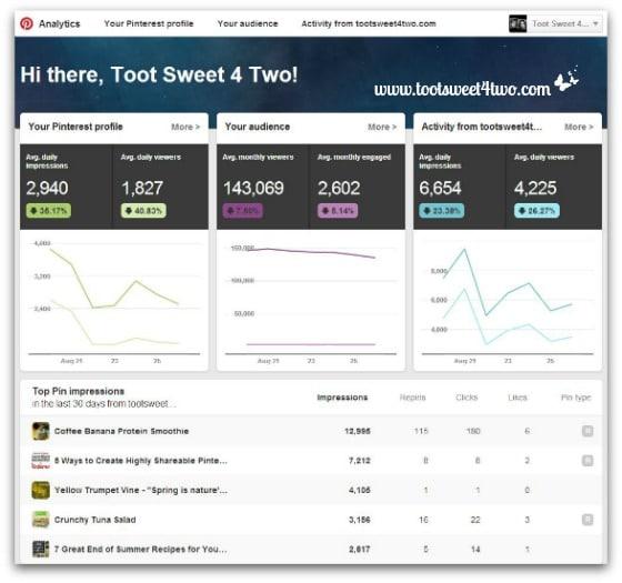 Pinterest Analytics August 2014
